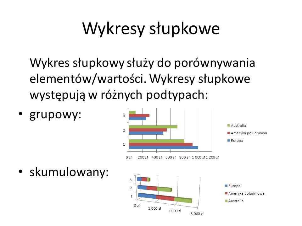 Wykresy słupkowe Wykres słupkowy służy do porównywania elementów/wartości. Wykresy słupkowe występują w różnych podtypach: grupowy: skumulowany: