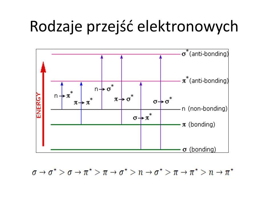 Chromofor – region w cząsteczce odpowiedzialny za absorpcję światła w zakresie widzialnym.