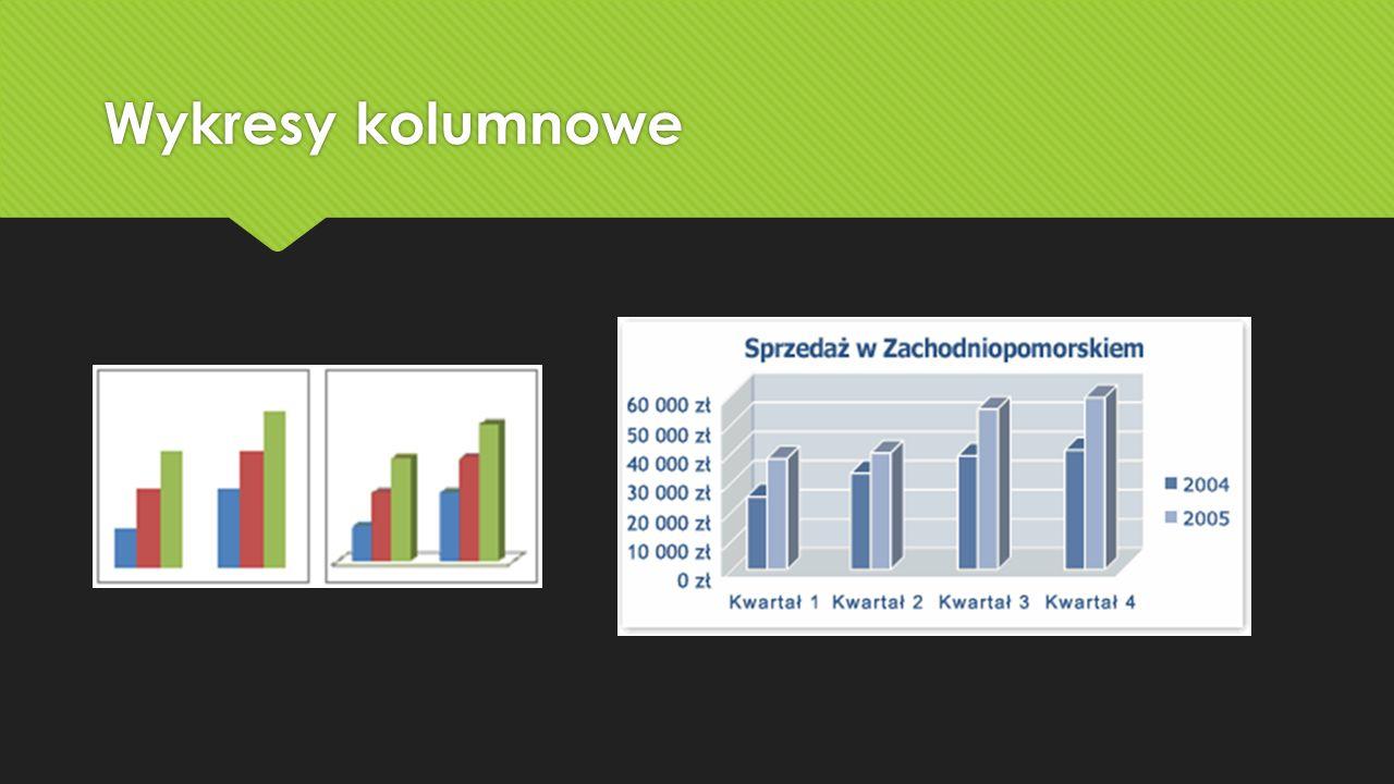 Wykresy giełdowe Wykres giełdowy jest najczęściej używany do: Ilustrowania wahań cen akcji.