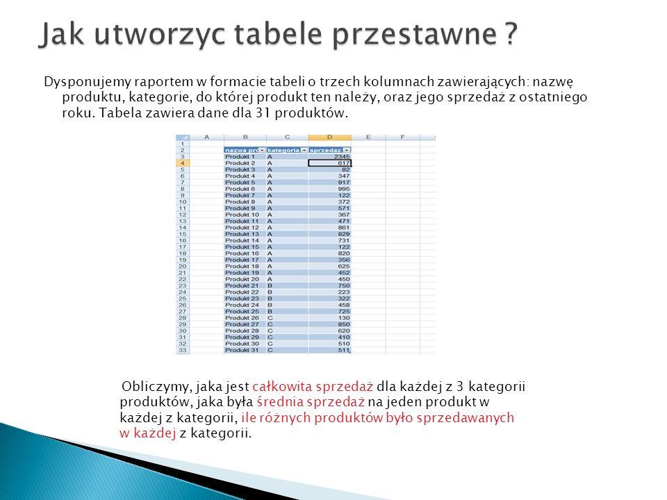 Dysponujemy raportem w formacie tabeli o trzech kolumnach zawierających: nazwę produktu, kategorie, do której produkt ten należy, oraz jego sprzedaż z ostatniego roku.