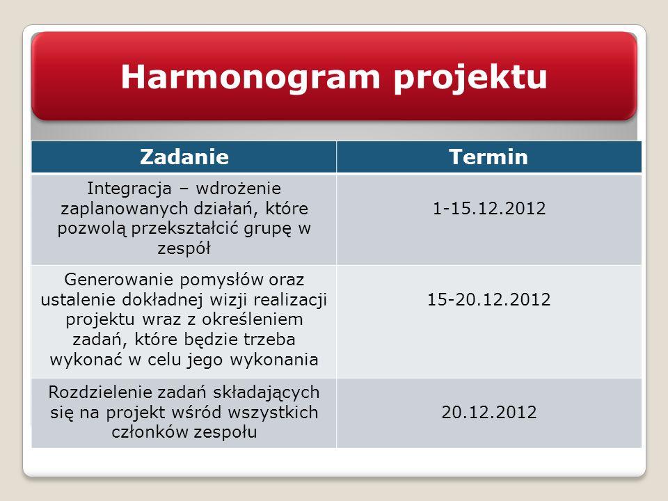 Harmonogram projektu ZadanieTermin Integracja – wdrożenie zaplanowanych działań, które pozwolą przekształcić grupę w zespół 1-15.12.2012 Generowanie p