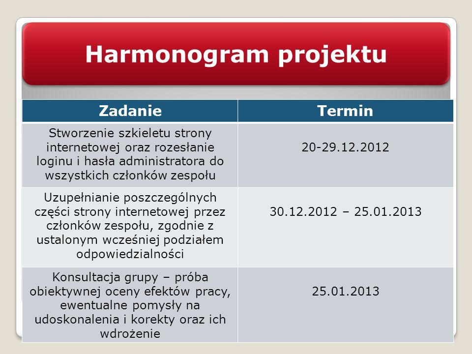 Harmonogram projektu ZadanieTermin Stworzenie szkieletu strony internetowej oraz rozesłanie loginu i hasła administratora do wszystkich członków zespo