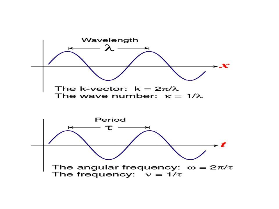 Prędkość fazowa to długość fali/ okres fali : v f = λ / T Długość wektora falowego k wynosi k = 2 π / λ, a prędkośc kątowa fali to ω = 2π / T:v f = ω / k Prędkość fazowa – pojęcie to dotyczy fal monochromotacznych.
