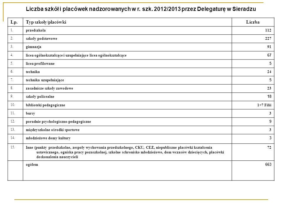 Ewaluacja zewnętrzna W roku szkolnym 2012/2013 w rejonie nadzoru pedagogicznego działania Delegatury w Sieradzu Kuratorium Oświaty w Łodzi przeprowadzono 83 ewaluacje zewnętrzne; w tym: ewaluacji całościowych /20/ ewaluacji problemowych wskazanych przez MEN /63/ - efekty i zarządzanie /38/ – procesy i środowisko /16/ - zarządzanie /9/ wskazane przez ŁKO
