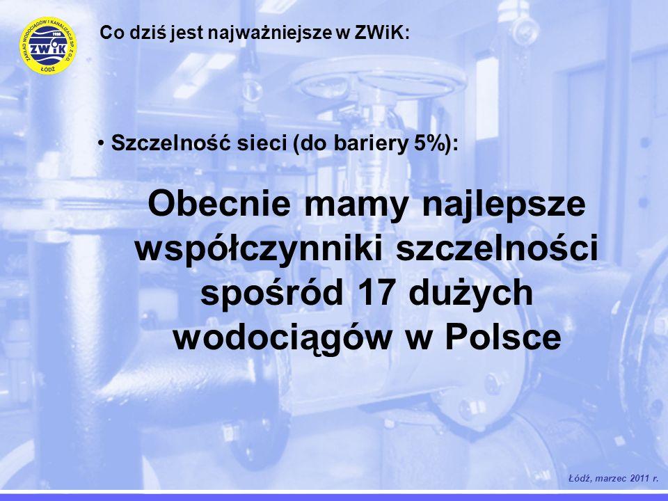 Łódź, marzec 2011 r. Co dziś jest najważniejsze w ZWiK: Szczelność sieci (do bariery 5%): Obecnie mamy najlepsze współczynniki szczelności spośród 17