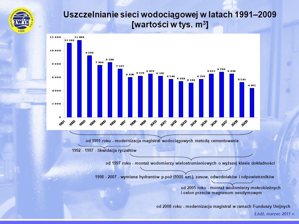 Uszczelnianie sieci wodociągowej w latach 1991–2009 [wartości w tys. m 3 ] Łódź, marzec 2011 r. od 1991 roku - modernizacja magistral wodociągowych me