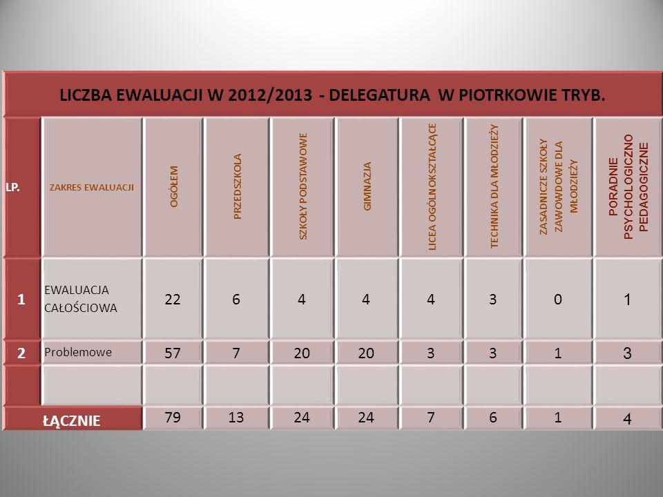 LICZBA EWALUACJI W 2012/2013 - DELEGATURA W PIOTRKOWIE TRYB.