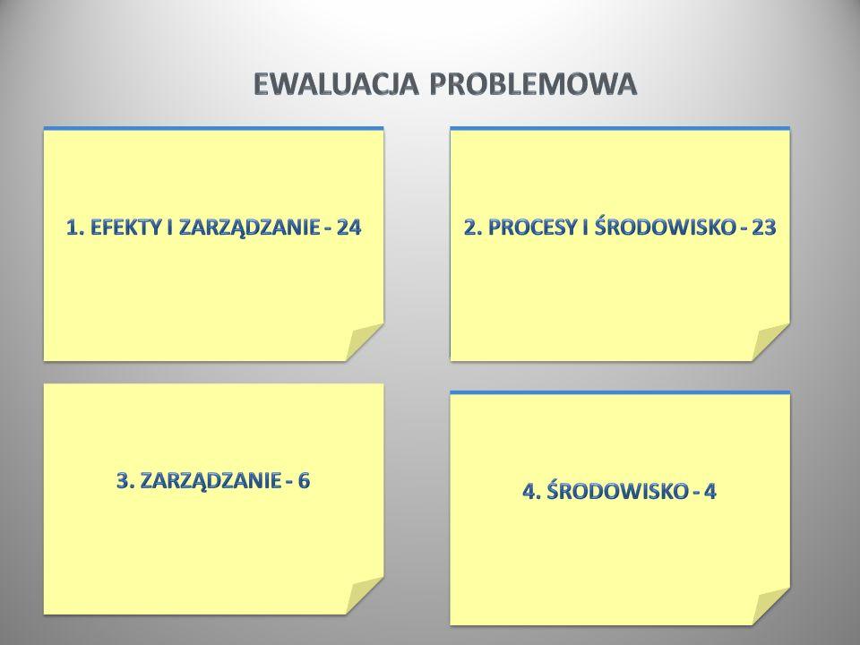 3 1. Efekty i zarządzanie - 24 4. Środowisko - 4 2. Procesy i środowisko - 23