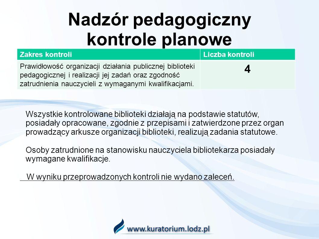 Nadzór pedagogiczny kontrole planowe Zakres kontroliLiczba kontroli Prawidłowość organizacji działania publicznej biblioteki pedagogicznej i realizacj