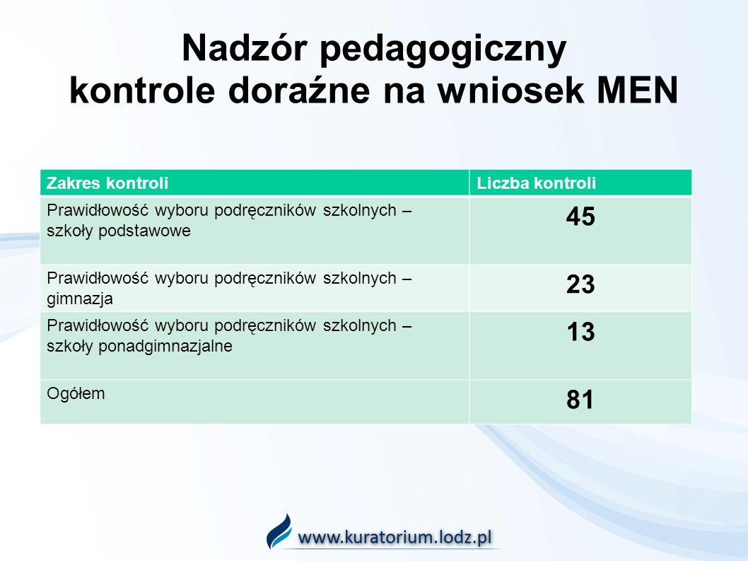 Nadzór pedagogiczny kontrole doraźne na wniosek MEN Zakres kontroliLiczba kontroli Prawidłowość wyboru podręczników szkolnych – szkoły podstawowe 45 P