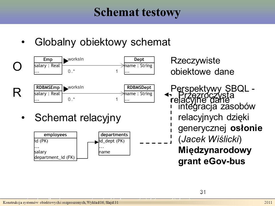 Konstrukcja systemów obiektowych i rozproszonych, Wykład 06, Slajd 31 2011 Schemat testowy 31 Teza II: Wykonywanie złożonych zapytań odnoszących się do rozproszonych heterogenicznych zasobów może być wspomagane przez techniki wykorzystujące przezroczystą optymalizację opartą o indeksowanie.