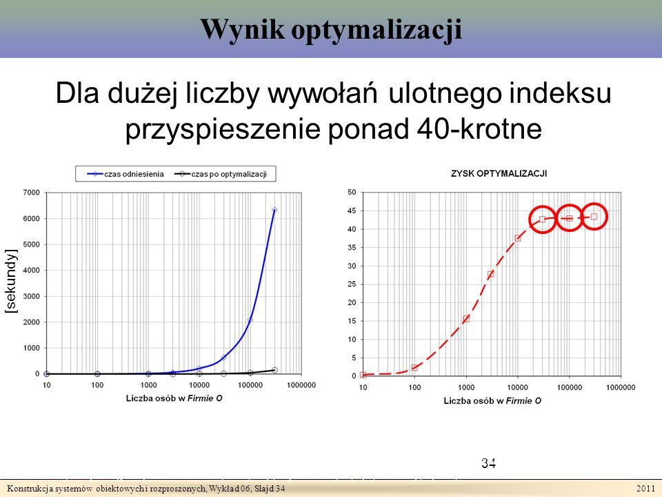 Konstrukcja systemów obiektowych i rozproszonych, Wykład 06, Slajd 34 2011 Wynik optymalizacji Dla dużej liczby wywołań ulotnego indeksu przyspieszenie ponad 40-krotne 34 Teza II: Wykonywanie złożonych zapytań odnoszących się do rozproszonych heterogenicznych zasobów może być wspomagane przez techniki wykorzystujące przezroczystą optymalizację opartą o indeksowanie.