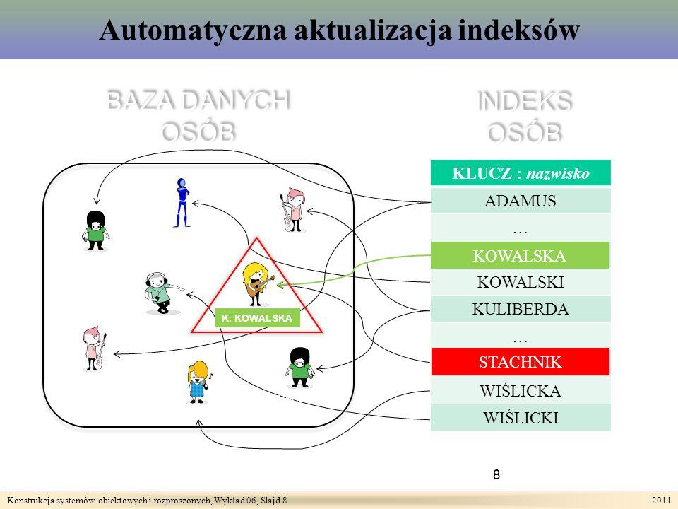 Konstrukcja systemów obiektowych i rozproszonych, Wykład 06, Slajd 8 2011 Automatyczna aktualizacja indeksów 8 BAZA DANYCH OSÓB BAZA DANYCH OSÓB INDEKS OSÓB R.