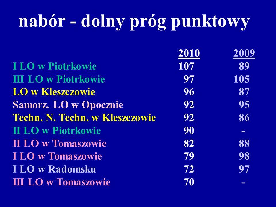 nabór - dolny próg punktowy 20102009 I LO w Piotrkowie 107 89 III LO w Piotrkowie 97105 LO w Kleszczowie 96 87 Samorz. LO w Opocznie 92 95 Techn. N. T