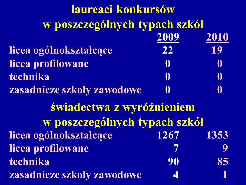 świadectwa z wyróżnieniem w poszczególnych typach szkół licea ogólnokształcące 12671353 licea profilowane 7 9 technika 90 85 zasadnicze szkoły zawodow