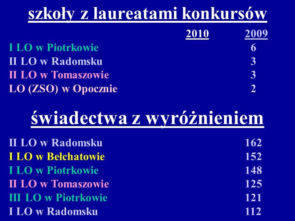 szkoły z laureatami konkursów 20102009 I LO w Piotrkowie 6 II LO w Radomsku 3 II LO w Tomaszowie 3 LO (ZSO) w Opocznie 2 świadectwa z wyróżnieniem II