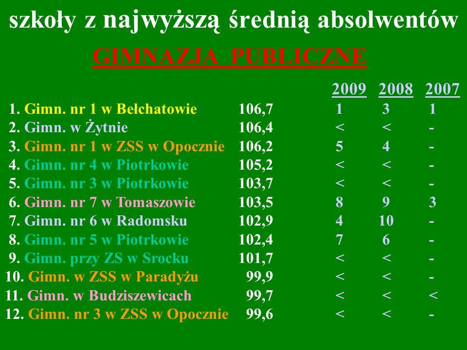 szkoły z najwyższą średnią absolwentów 200920082007 1. Gimn. nr 1 w Bełchatowie106,7 1 3 1 2. Gimn. w Żytnie106,4 < < - 3. Gimn. nr 1 w ZSS w Opocznie