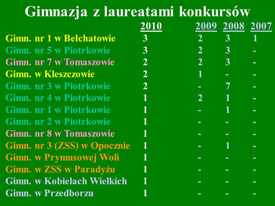 Gimnazja z laureatami konkursów 2010200920082007 Gimn. nr 1 w Bełchatowie 3 2 3 1 Gimn. nr 5 w Piotrkowie 3 2 3 - Gimn. nr 7 w Tomaszowie 2 2 3 - Gimn