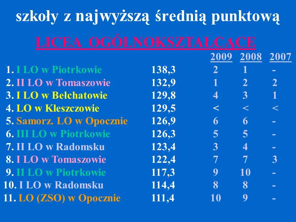 szkoły z najwyższą średnią punktową 200920082007 1. I LO w Piotrkowie138,3 2 1 - 2. II LO w Tomaszowie132,9 1 2 2 3. I LO w Bełchatowie129,8 4 3 1 4.