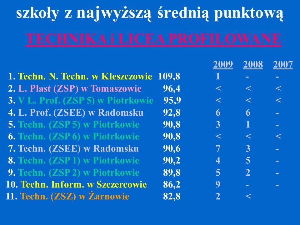 szkoły z najwyższą średnią punktową TECHNIKA i LICEA PROFILOWANE 200920082007 1. Techn. N. Techn. w Kleszczowie 109,8 1 - - 2. L. Plast (ZSP) w Tomasz