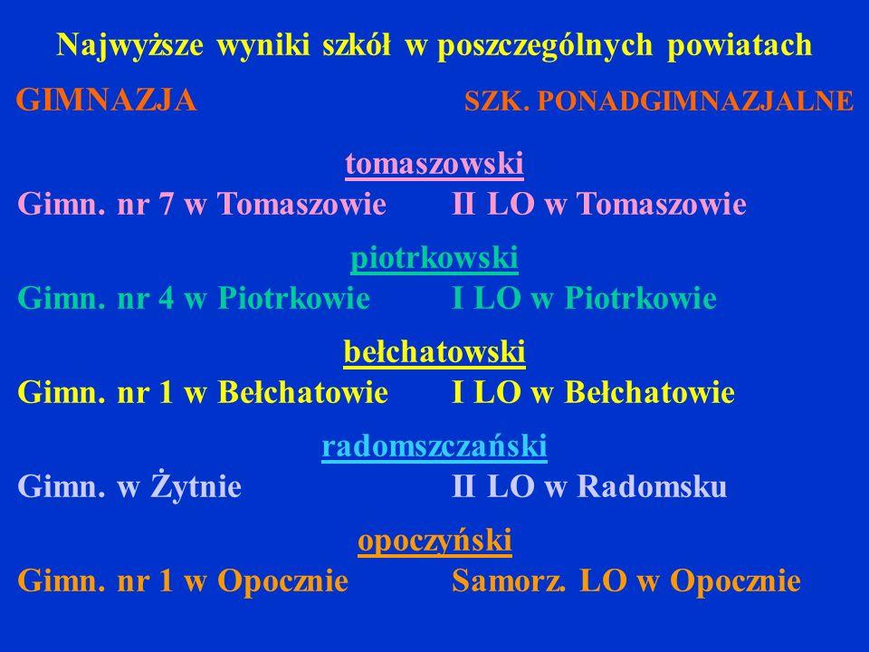 Najwyższe wyniki szkół w poszczególnych powiatach GIMNAZJA SZK. PONADGIMNAZJALNE tomaszowski Gimn. nr 7 w Tomaszowie II LO w Tomaszowie piotrkowski Gi