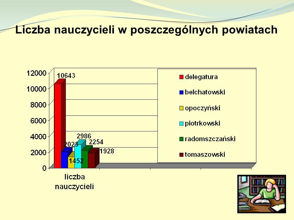 Liczba nauczycieli w poszczególnych powiatach