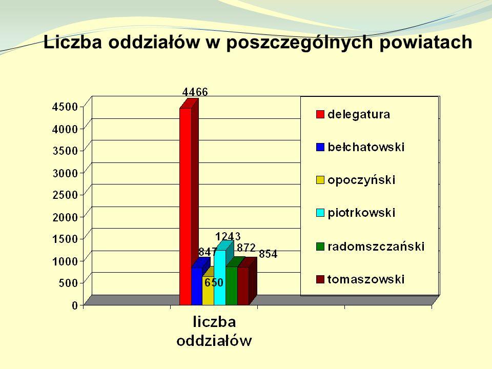 Liczba oddziałów w poszczególnych powiatach