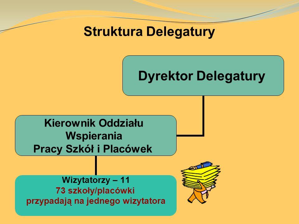 Struktura Delegatury Dyrektor Delegatury Kierownik Oddziału Wspierania Pracy Szkół i Placówek Wizytatorzy – 11 73 szkoły/placówki przypadają na jedneg