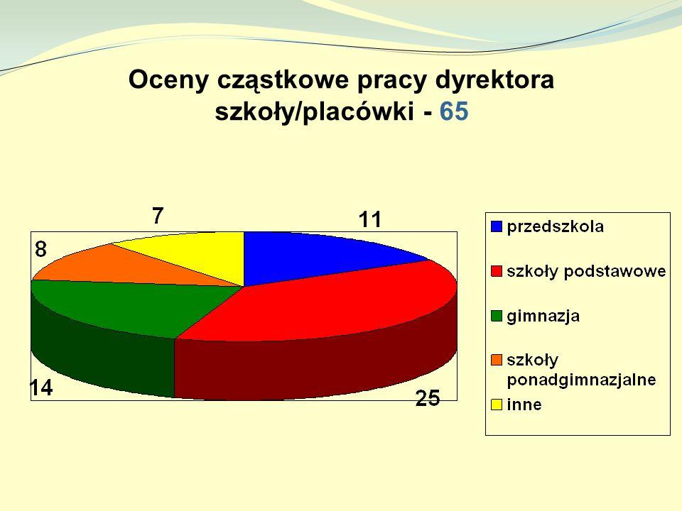 Oceny cząstkowe pracy dyrektora szkoły/placówki - 65