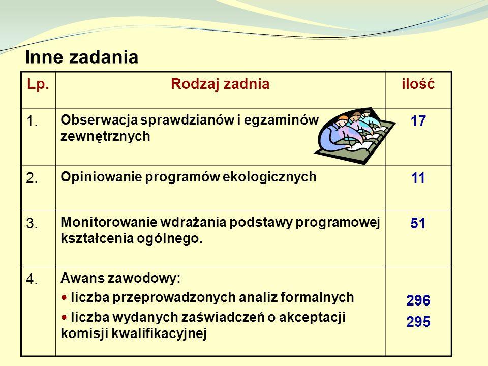 Inne zadania Lp.Rodzaj zadniailość 1. Obserwacja sprawdzianów i egzaminów zewnętrznych 17 2. Opiniowanie programów ekologicznych 11 3. Monitorowanie w