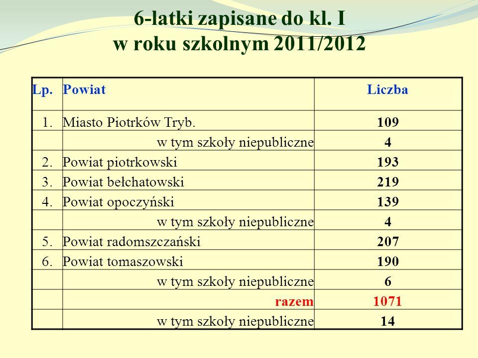 6-latki zapisane do kl. I w roku szkolnym 2011/2012 Lp.PowiatLiczba 1.Miasto Piotrków Tryb.109 w tym szkoły niepubliczne4 2.Powiat piotrkowski193 3.Po