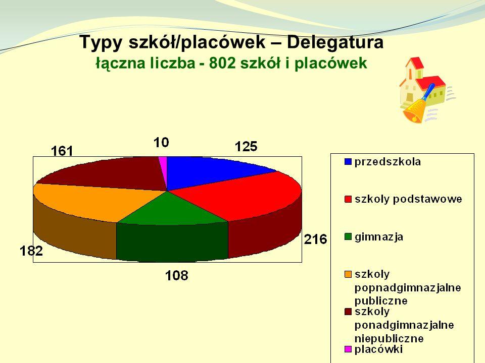 Typy szkół/placówek – Delegatura łączna liczba - 802 szkół i placówek