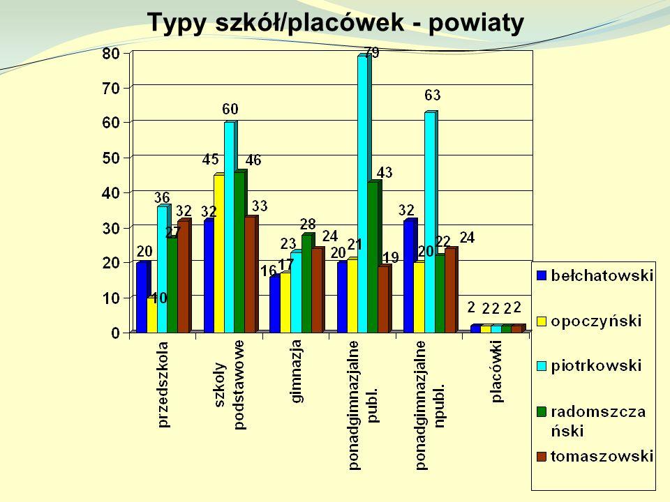 Typy szkół/placówek - powiaty