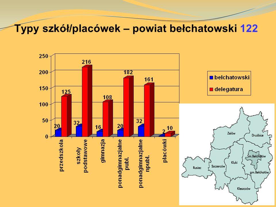Typy szkół/placówek – powiat bełchatowski 122