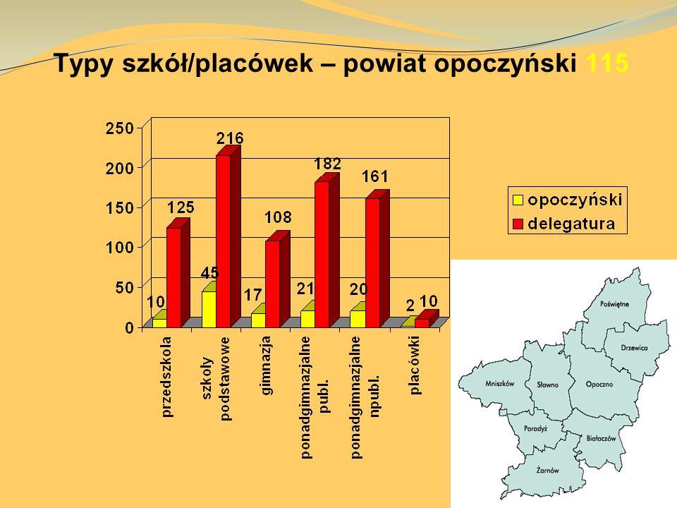 Typy szkół/placówek – powiat opoczyński 115