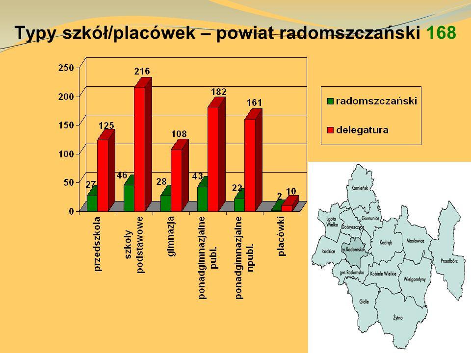 Typy szkół/placówek – powiat radomszczański 168