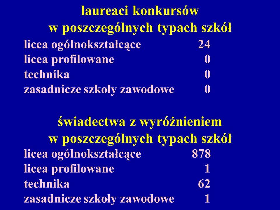 świadectwa z wyróżnieniem w poszczególnych typach szkół licea ogólnokształcące878 licea profilowane 1 technika 62 zasadnicze szkoły zawodowe 1 laureac