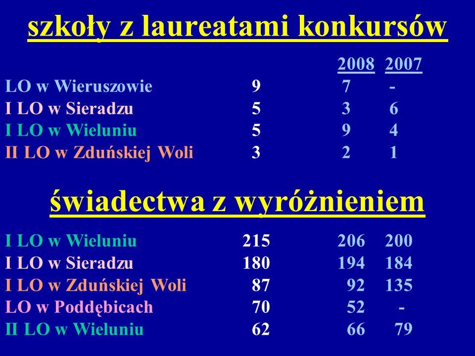 szkoły z laureatami konkursów 20082007 LO w Wieruszowie 9 7 - I LO w Sieradzu 5 3 6 I LO w Wieluniu 5 9 4 II LO w Zduńskiej Woli 3 2 1 świadectwa z wy