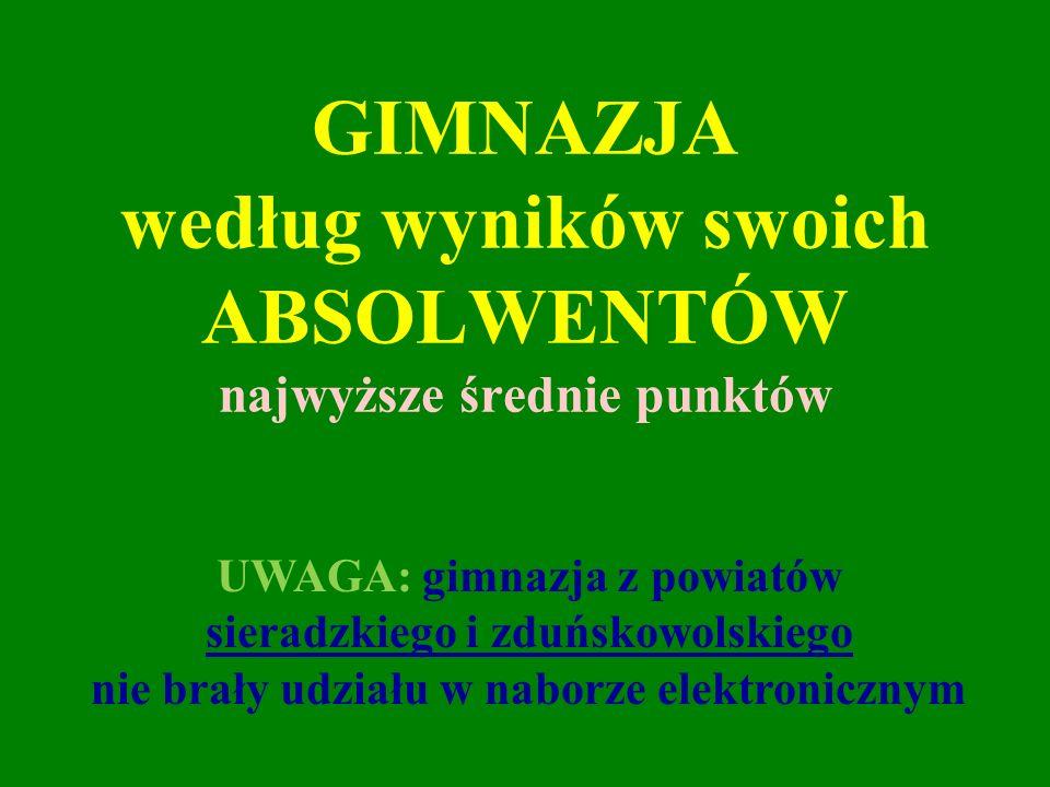 GIMNAZJA według wyników swoich ABSOLWENTÓW najwyższe średnie punktów UWAGA: gimnazja z powiatów sieradzkiego i zduńskowolskiego nie brały udziału w na