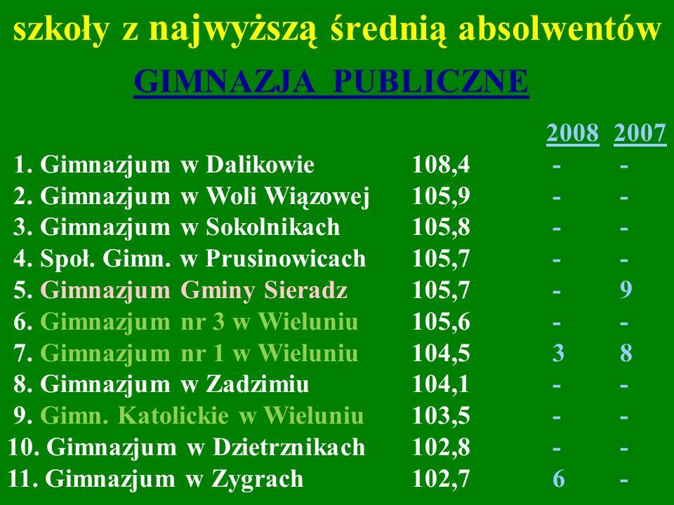 szkoły z najwyższą średnią absolwentów 20082007 1. Gimnazjum w Dalikowie108,4 - - 2. Gimnazjum w Woli Wiązowej105,9 - - 3. Gimnazjum w Sokolnikach105,