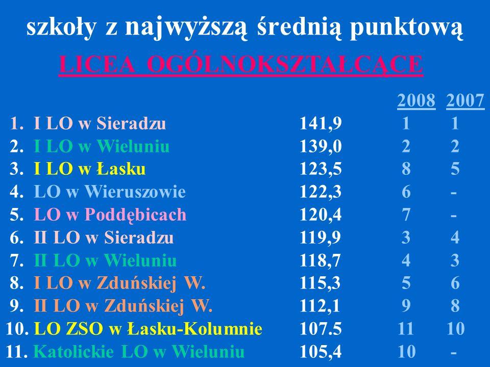 szkoły z najwyższą średnią punktową 20082007 1. I LO w Sieradzu141,9 1 1 2. I LO w Wieluniu139,0 2 2 3. I LO w Łasku123,5 8 5 4. LO w Wieruszowie122,3