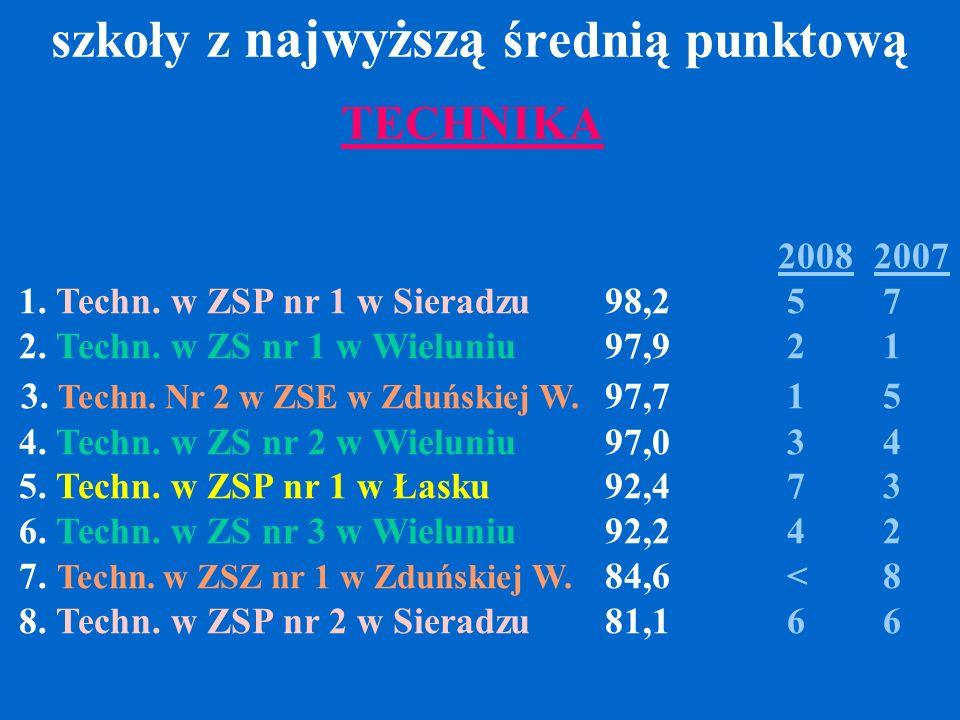 szkoły z najwyższą średnią punktową 20082007 1. Techn. w ZSP nr 1 w Sieradzu 98,2 5 7 2. Techn. w ZS nr 1 w Wieluniu 97,9 2 1 3. Techn. Nr 2 w ZSE w Z