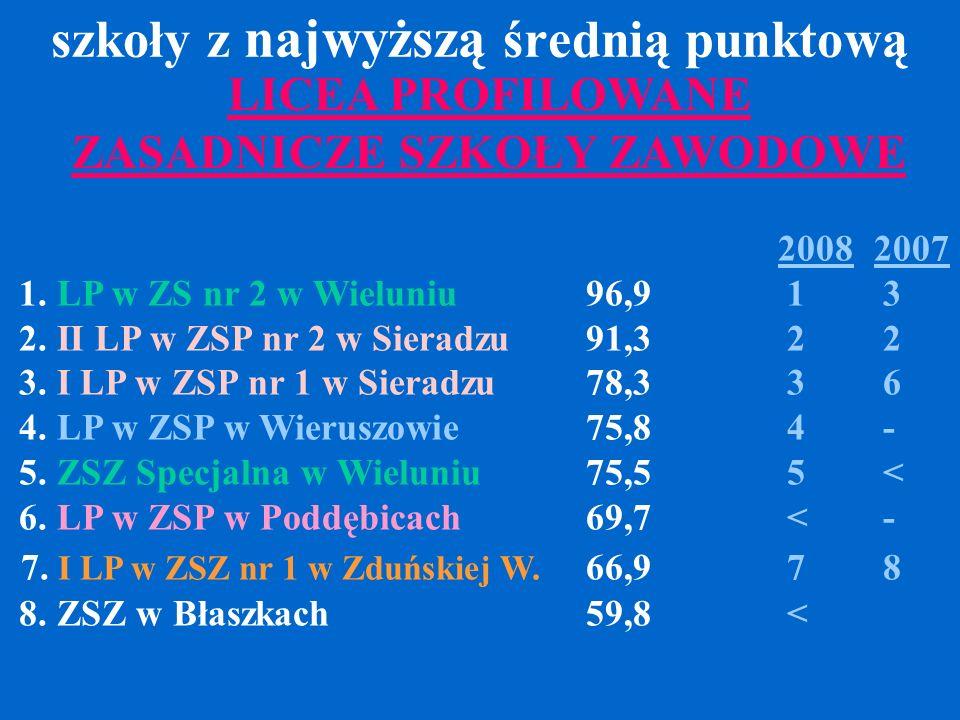 szkoły z najwyższą średnią punktową 20082007 1. LP w ZS nr 2 w Wieluniu 96,9 1 3 2. II LP w ZSP nr 2 w Sieradzu 91,3 2 2 3. I LP w ZSP nr 1 w Sieradzu