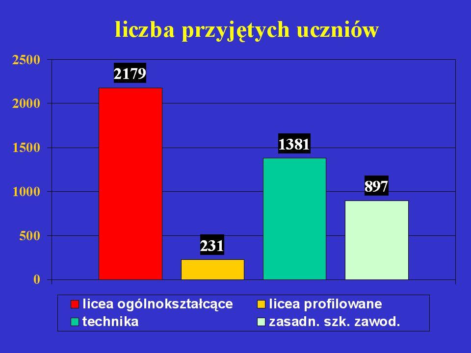 GIMNAZJA według wyników swoich ABSOLWENTÓW najwyższe średnie punktów UWAGA: gimnazja z powiatów sieradzkiego i zduńskowolskiego nie brały udziału w naborze elektronicznym