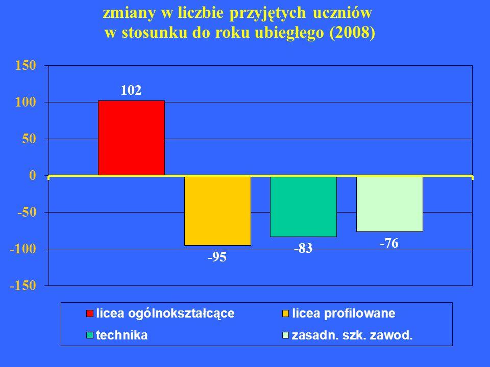 szkoły z najwyższą średnią absolwentów 20082007 1.