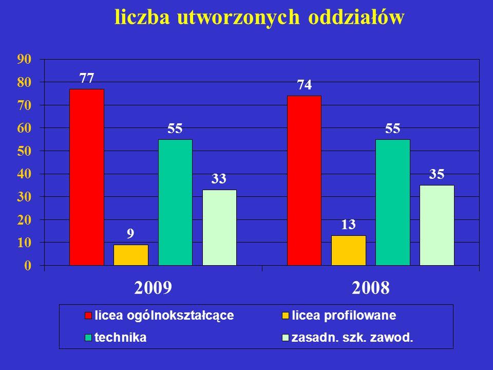 Gimnazja z laureatami konkursów w naborze elektronicznym 20082007 1.