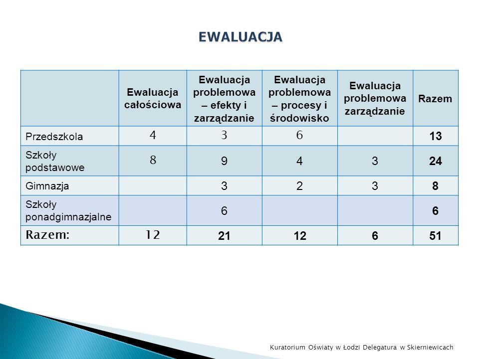 Ewaluacja całościowa Ewaluacja problemowa – efekty i zarządzanie Ewaluacja problemowa – procesy i środowisko Ewaluacja problemowa zarządzanie Razem Pr