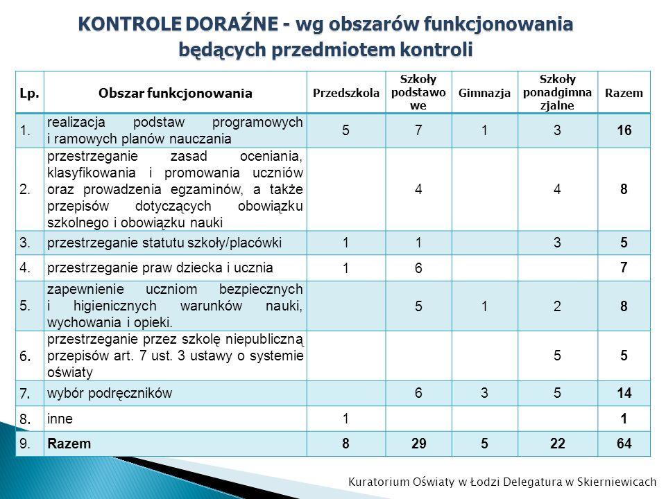 KONTROLE DORAŹNE - wg obszarów funkcjonowania będących przedmiotem kontroli Lp.Obszar funkcjonowania Przedszkola Szkoły podstawo we Gimnazja Szkoły po