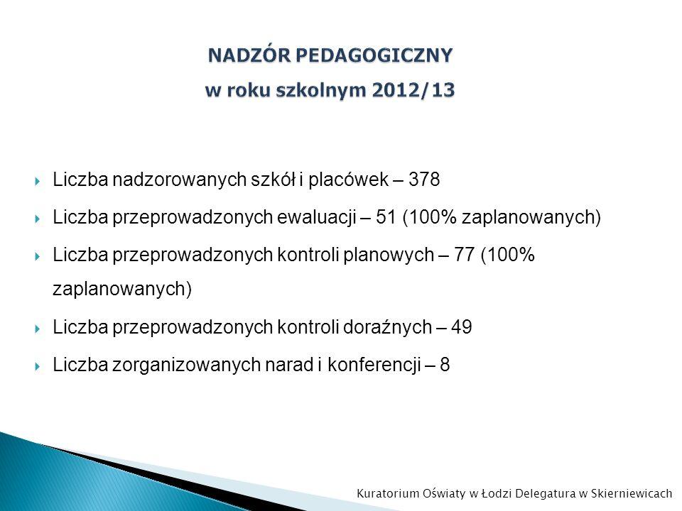 Liczba nadzorowanych szkół i placówek – 378 Liczba przeprowadzonych ewaluacji – 51 (100% zaplanowanych) Liczba przeprowadzonych kontroli planowych – 7