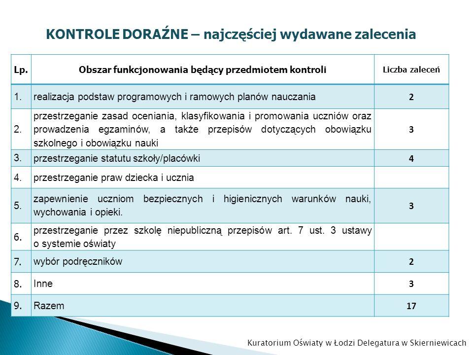 KONTROLE DORAŹNE – najczęściej wydawane zalecenia Lp.Obszar funkcjonowania będący przedmiotem kontroli Liczba zaleceń 1. realizacja podstaw programowy